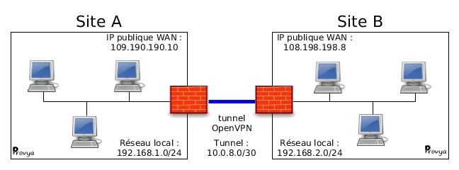 Schéma réseau OpenVPN pfSense - Provya