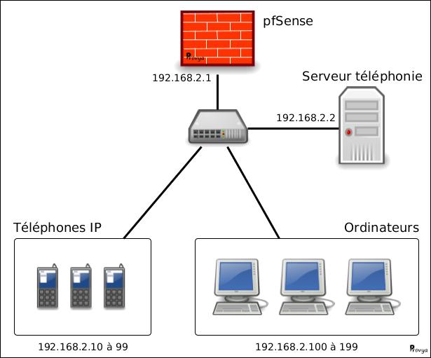 schéma réseau pfSense ordinateurs téléphones Provya