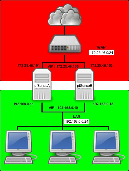 pfSense] Configurer un cluster de 2 pfSense redondants