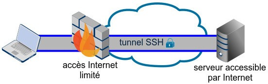 Schéma tunnel VPN
